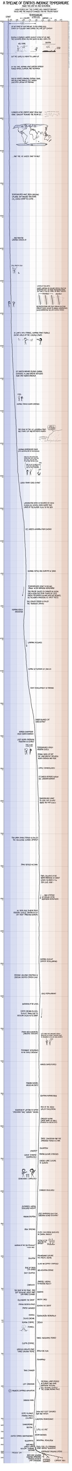 earth_temperature_timeline.png