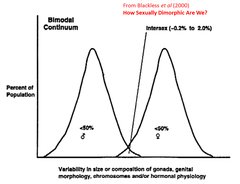 bimodal-gender-blackless-et-al.png