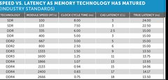 c3-speed-vs-latency-table.png