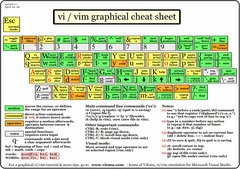 vi-vim-cheat-sheet.gif